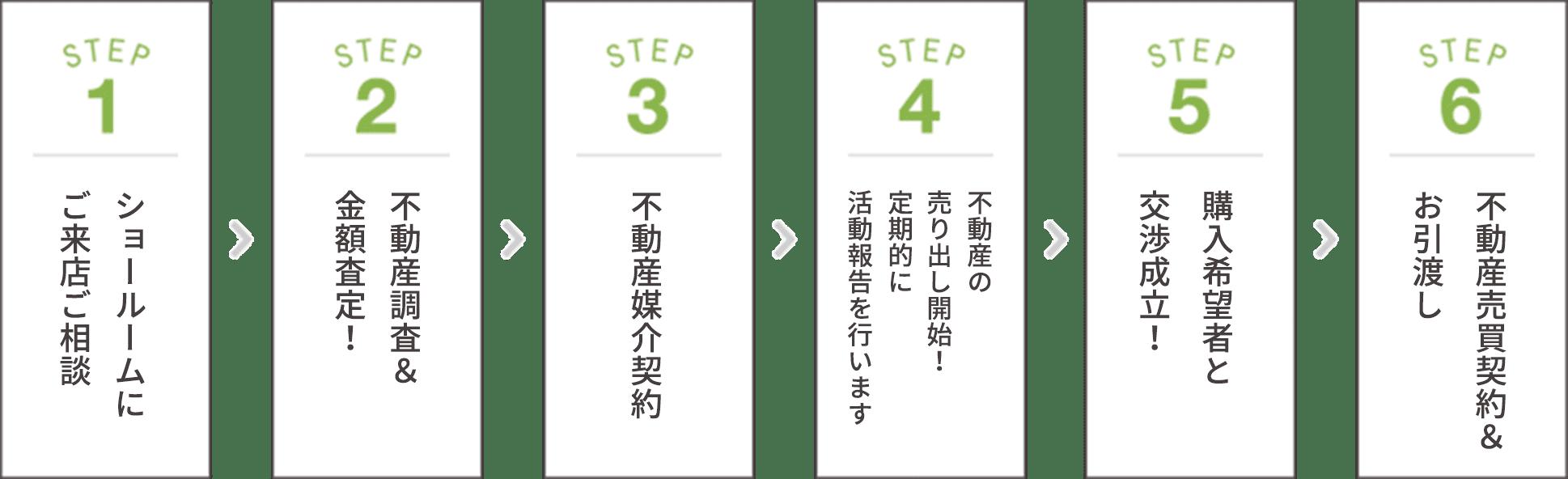 STEP1ショールームにご来店ご相談、STEP2不動産調査&金額査定!、STEP3不動産媒介契約、STEP4不動産の売り出し開始!、STEP5購入希望者と交渉成立!、STEP6不動産売買契約&お引渡し